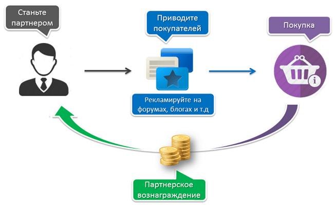 Схема заработка на партнерских программах